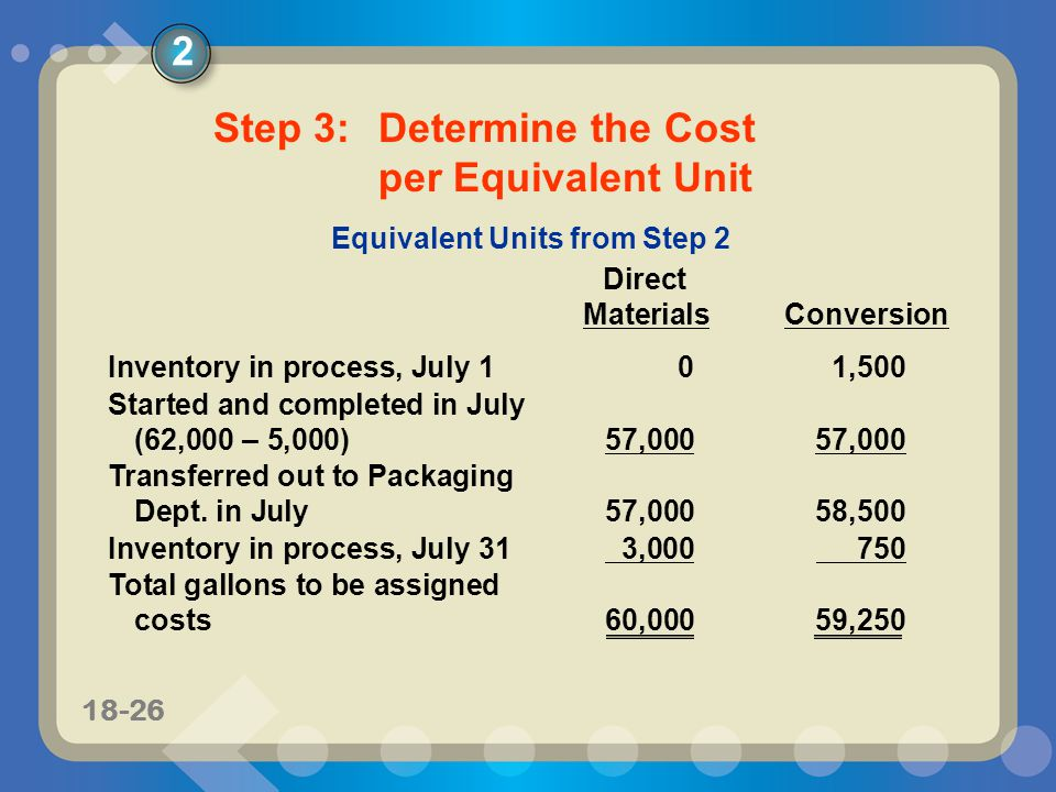 11-2718-27 Conversion Cost per Equivalent Unit Conversion Cost per Equivalent Unit $0.30 per gallon = $17,775 conversion costs 59,250 gallons Direct Materials Cost per Equivalent Unit Direct Materials Cost per Equivalent Unit $66,000 direct materials costs 60,000 direct materials equivalent units $1.10 per gallon = 2