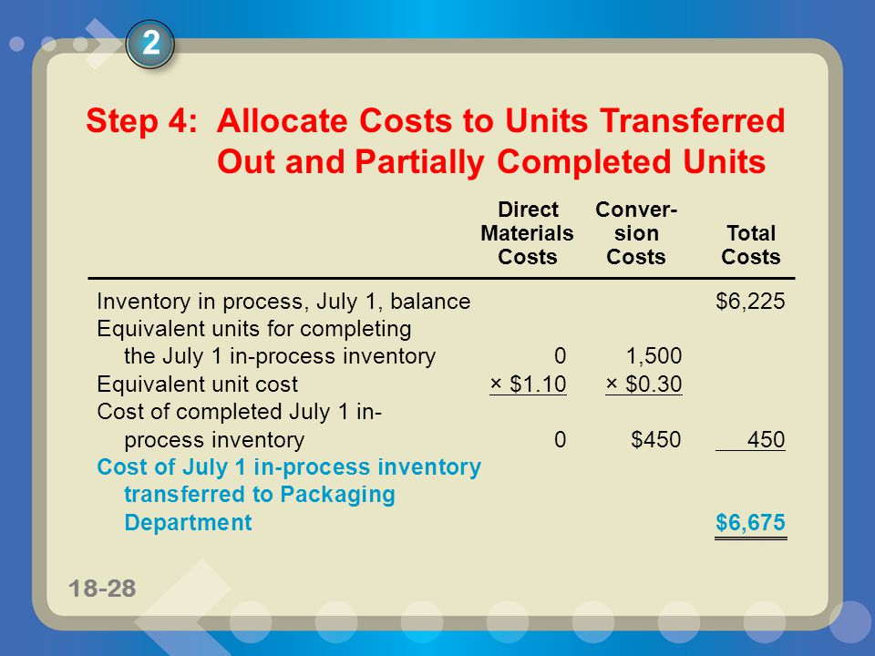 11-2818-28 Inventory in process, July 1, balance $6,225 Equivalent units for completing the July 1 in-process inventory01,500 Equivalent unit cost× $1