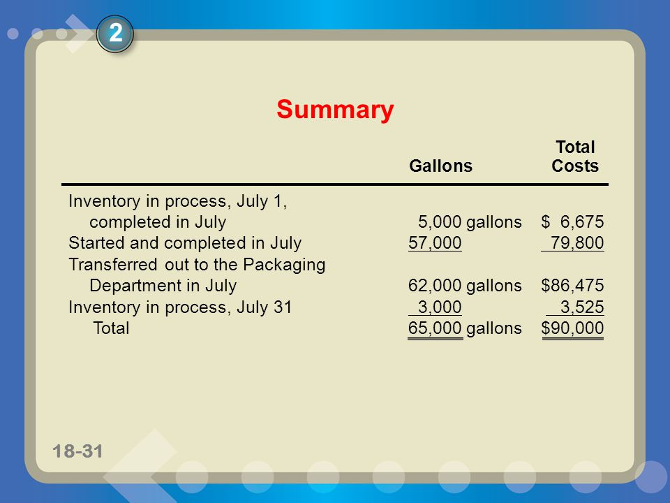 11-3118-31 Summary Inventory in process, July 1, completed in July5,000gallons$ 6,675 Started and completed in July57,000 79,800 Transferred out to th