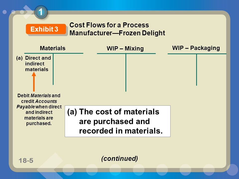 11-518-5 Materials WIP – Mixing WIP – Packaging Cost Flows for a Process Manufacturer—Frozen Delight (a) Direct and indirect materials (a)The cost of