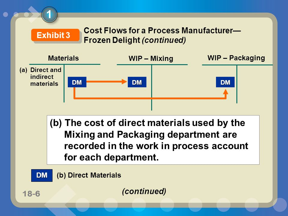 11-618-6 Materials WIP – Mixing DM WIP – Packaging DM (b) Direct MaterialsDMDM (a) Direct and indirect materials (b) The cost of direct materials used
