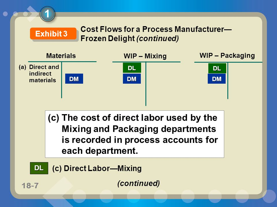 11-718-7 Materials WIP – Mixing DM WIP – Packaging DMDM (a) Direct and indirect materials (c) The cost of direct labor used by the Mixing and Packagin
