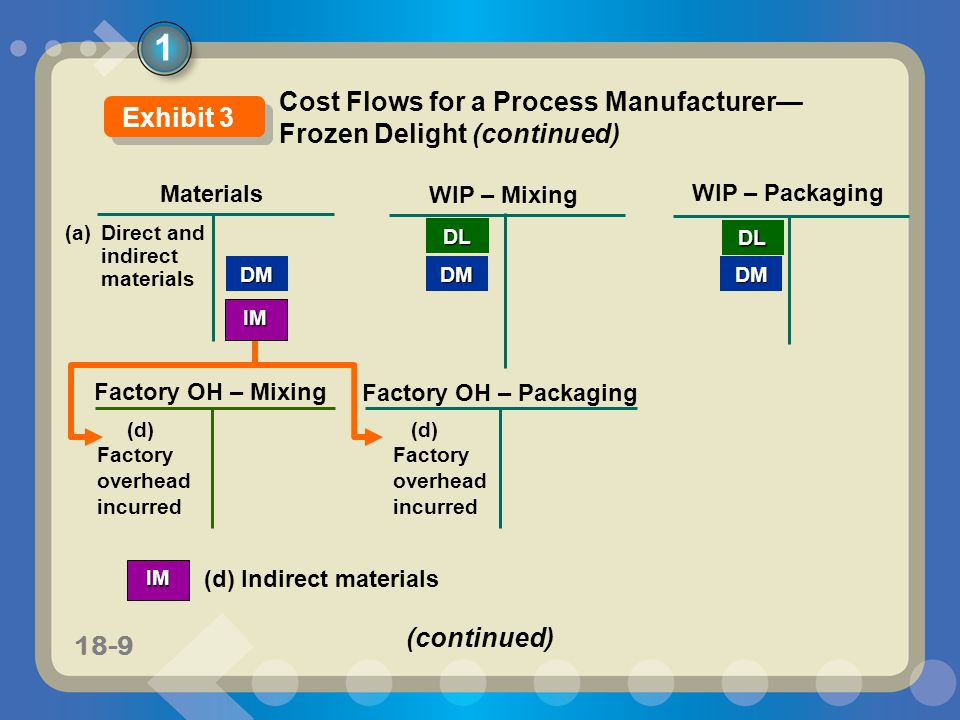 11-918-9 Materials WIP – Mixing DM WIP – Packaging DMDM (a) Direct and indirect materials DL Factory OH – Packaging IM (d) Factory overhead incurred F