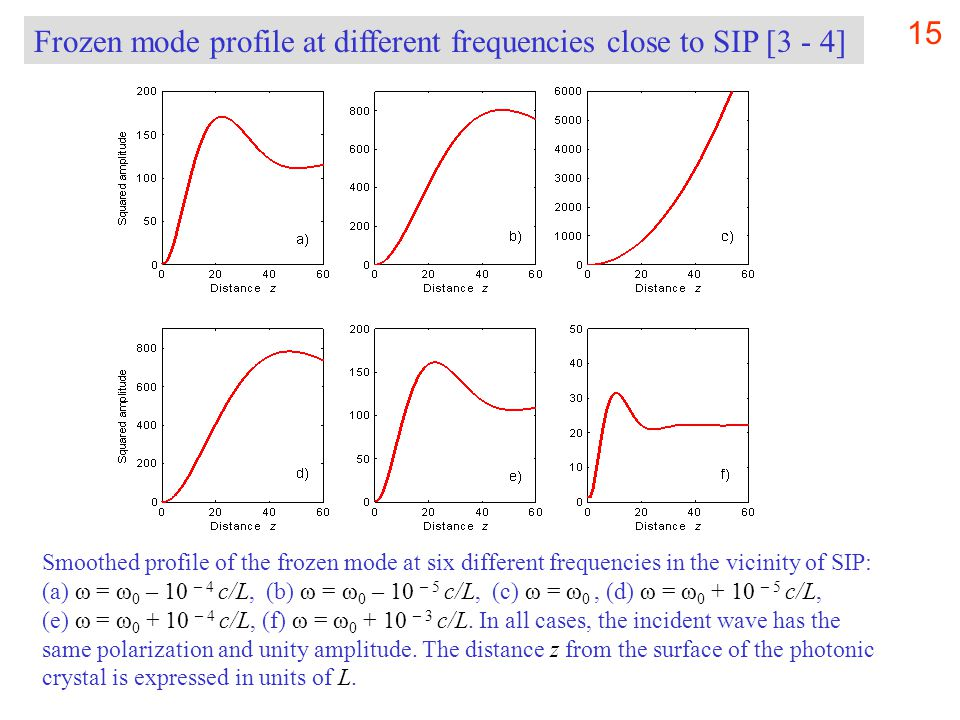 15 Smoothed profile of the frozen mode at six different frequencies in the vicinity of SIP: (a) ω = ω 0 – 10 – 4 c/L, (b) ω = ω 0 – 10 – 5 c/L, (c) ω = ω 0, (d) ω = ω 0 + 10 – 5 c/L, (e) ω = ω 0 + 10 – 4 c/L, (f) ω = ω 0 + 10 – 3 c/L.