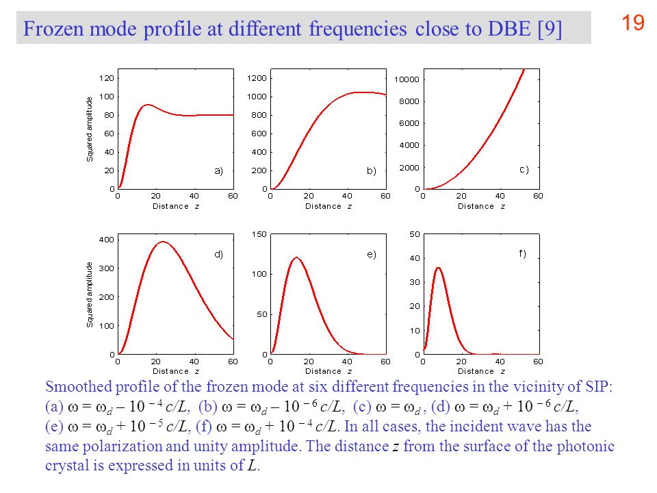 19 Smoothed profile of the frozen mode at six different frequencies in the vicinity of SIP: (a) ω = ω d – 10 – 4 c/L, (b) ω = ω d – 10 – 6 c/L, (c) ω = ω d, (d) ω = ω d + 10 – 6 c/L, (e) ω = ω d + 10 – 5 c/L, (f) ω = ω d + 10 – 4 c/L.