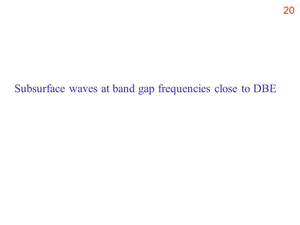20 Subsurface waves at band gap frequencies close to DBE