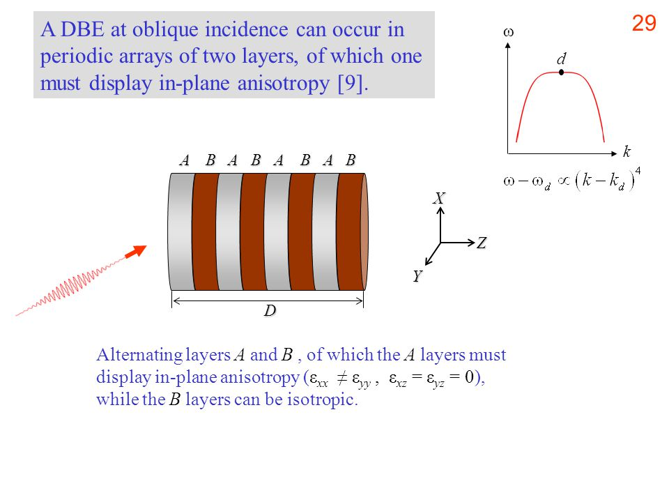 30  2  1 The presence of anisotropic (birefringent) materials may not be necessary in periodic structures with 2D or 3D periodicity.