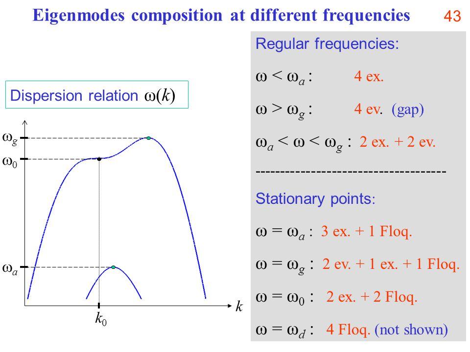 43 Regular frequencies: ω < ω a : 4 ex. ω > ω g : 4 ev.