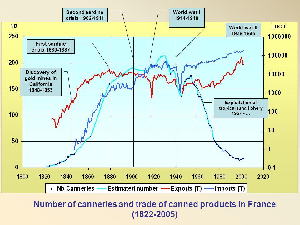 The EU supply chain 2003 (source : Oceanic Dev.) EU fleet (89 purse seiners) France and Spain Atlantic 24 vessels Indian 48 Pacific 17 Traders ACP canneries Loin plants abroad South Am., Thailand… EU Loin plants Spain, Portugal… EU canneries EU market (supermarkets) Export markets 290 kT 339 kT 78 kT5 kT Imports 191 kT 17 kT 346 kT 685 kT Seychelles 31% Cote d'Ivoire 19% Thailand 13% Philippines 12% Ecuador 10% Seychelles 15% Côte d'Ivoire 12% UK 34% France 22% Germany 17% Spain 84% Italy 10% Latin America 40% Seychelles 11% Ecuador 46% Colombia 19% Italy 46% Spain 38% Asian & American canneries Taiwan, South Korea, Japan, Mexico, US,…