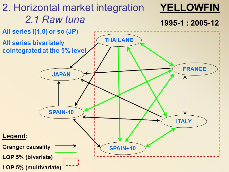THAILAND SPAIN+10 ITALY FRANCE SPAIN-10 JAPAN YELLOWFIN 1995-1 : 2005-12 Legend: Granger causality LOP 5% (bivariate) LOP 5% (multivariate) 2. Horizon