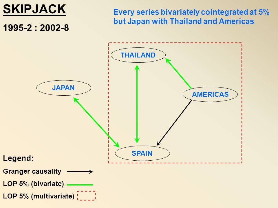 SKIPJACK AND YELLOWFIN 1995-1 : 2005-12 JOHANSEN PROCEDURE : All series bivariately cointegrated at the 5% level Multivariate cointegration : 3 models indicate cointegration at the 5% level with consistent Trace and Max E.V.