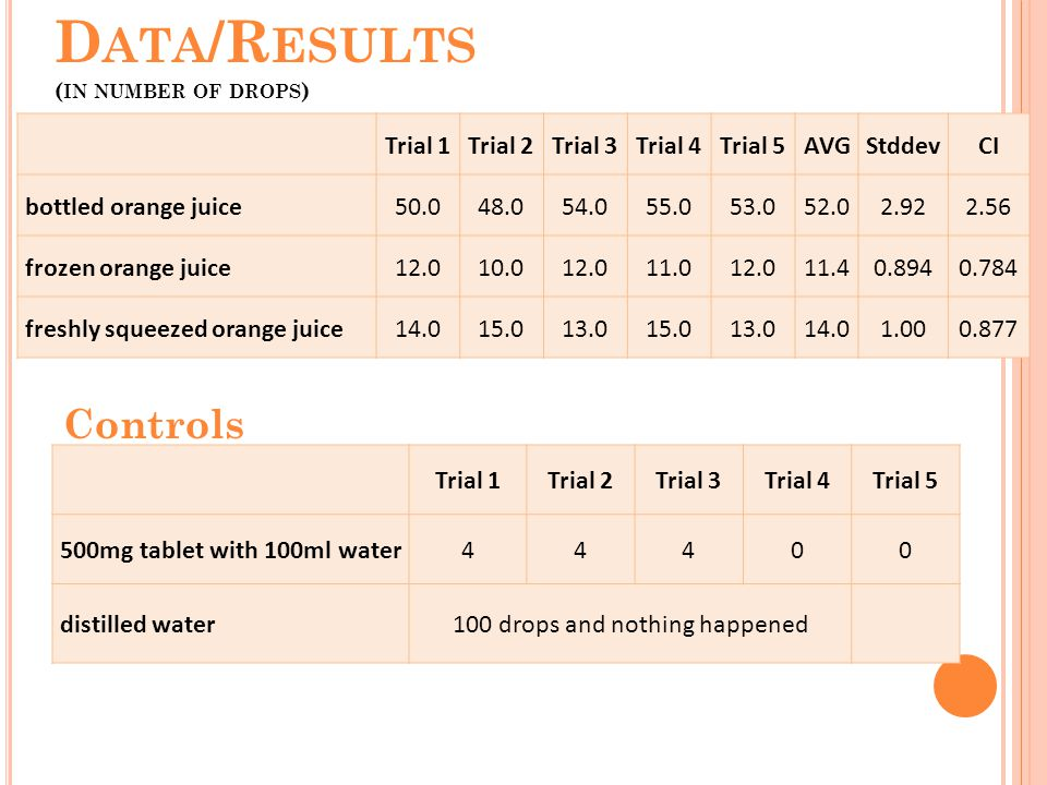 D ATA /R ESULTS ( IN NUMBER OF DROPS ) Trial 1Trial 2Trial 3Trial 4Trial 5AVGStddevCI bottled orange juice50.048.054.055.053.052.02.922.56 frozen orange juice12.010.012.011.012.011.40.8940.784 freshly squeezed orange juice14.015.013.015.013.014.01.000.877 Trial 1Trial 2Trial 3Trial 4Trial 5 500mg tablet with 100ml water44400 distilled water 100 drops and nothing happened Controls