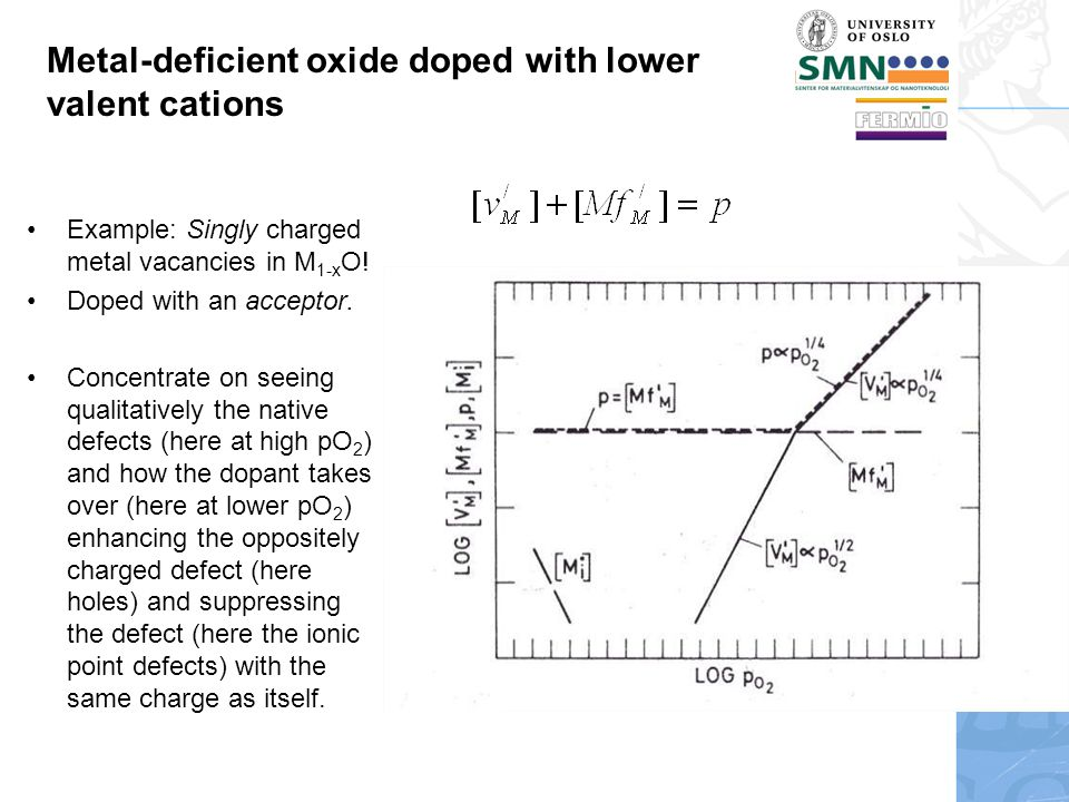 Metal-deficient oxide doped with lower valent cations Example: Singly charged metal vacancies in M 1-x O.