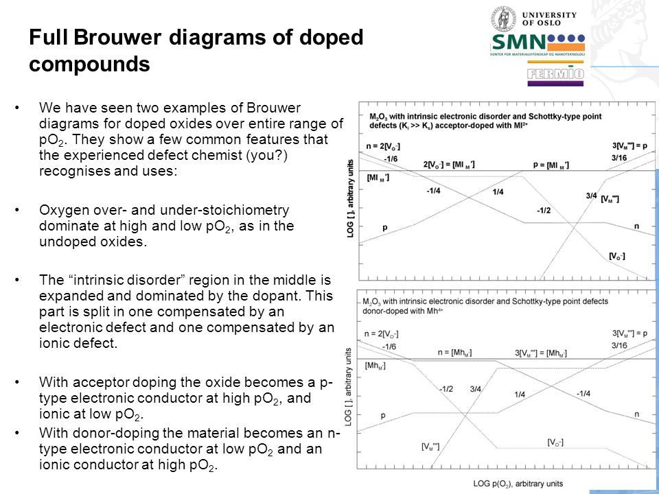Full Brouwer diagrams of doped compounds We have seen two examples of Brouwer diagrams for doped oxides over entire range of pO 2.