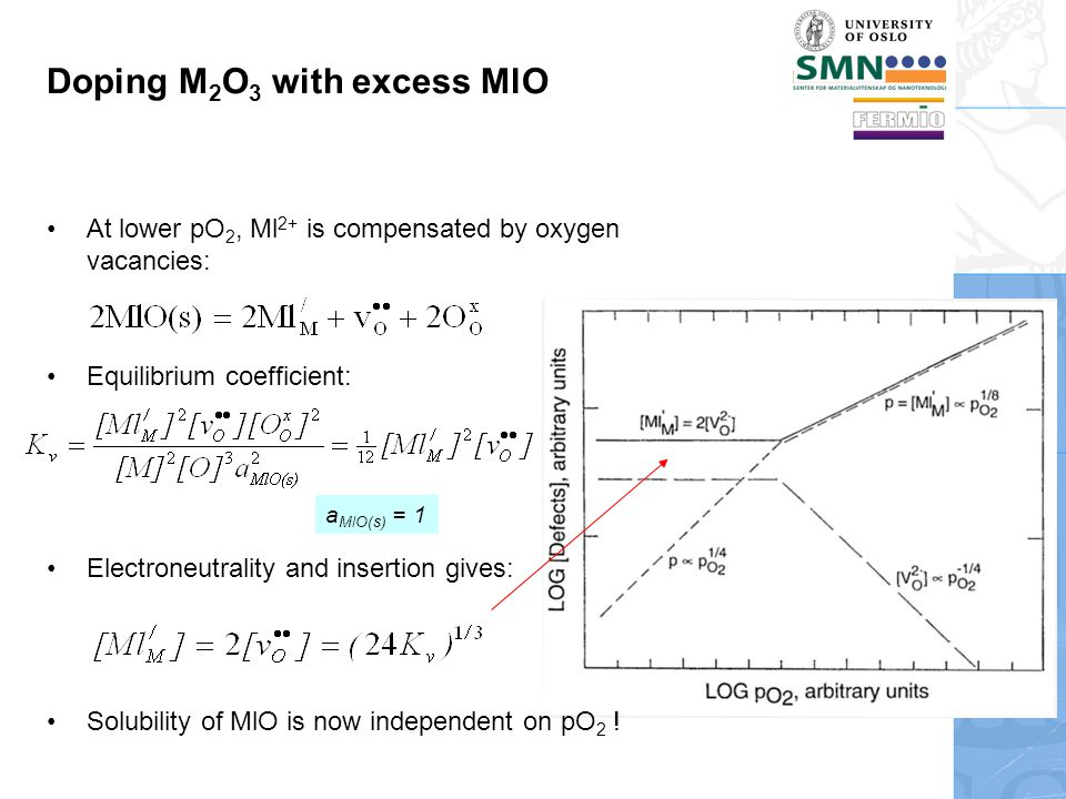 Doping M 2 O 3 with excess MlO At lower pO 2, Ml 2+ is compensated by oxygen vacancies: Equilibrium coefficient: Electroneutrality and insertion gives: Solubility of MlO is now independent on pO 2 .