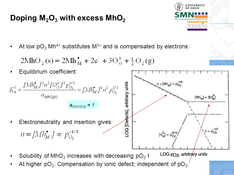 Doping M 2 O 3 with excess MhO 2 At low pO 2 Mh 4+ substitutes M 3+ and is compensated by electrons: Equilibrium coefficient: Electroneutrality and insertion gives: Solubility of MhO 2 increases with decreasing pO 2 .
