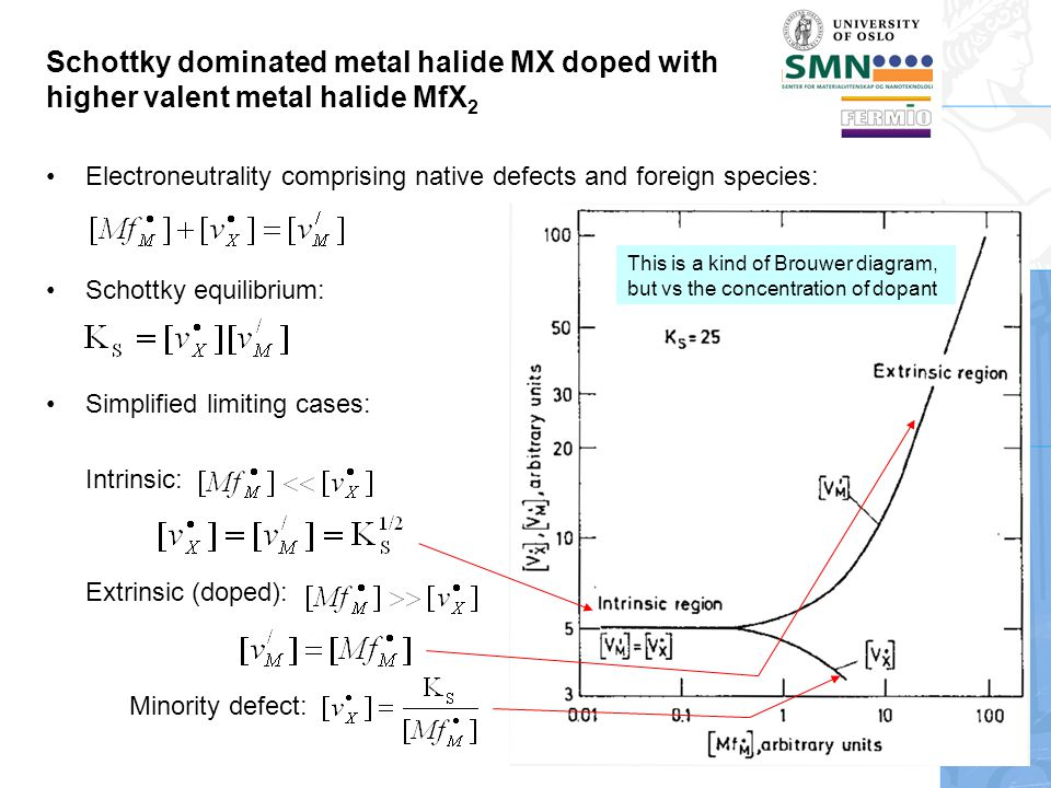 Schottky dominated metal halide MX doped with higher valent metal halide MfX 2 Electroneutrality comprising native defects and foreign species: Schott