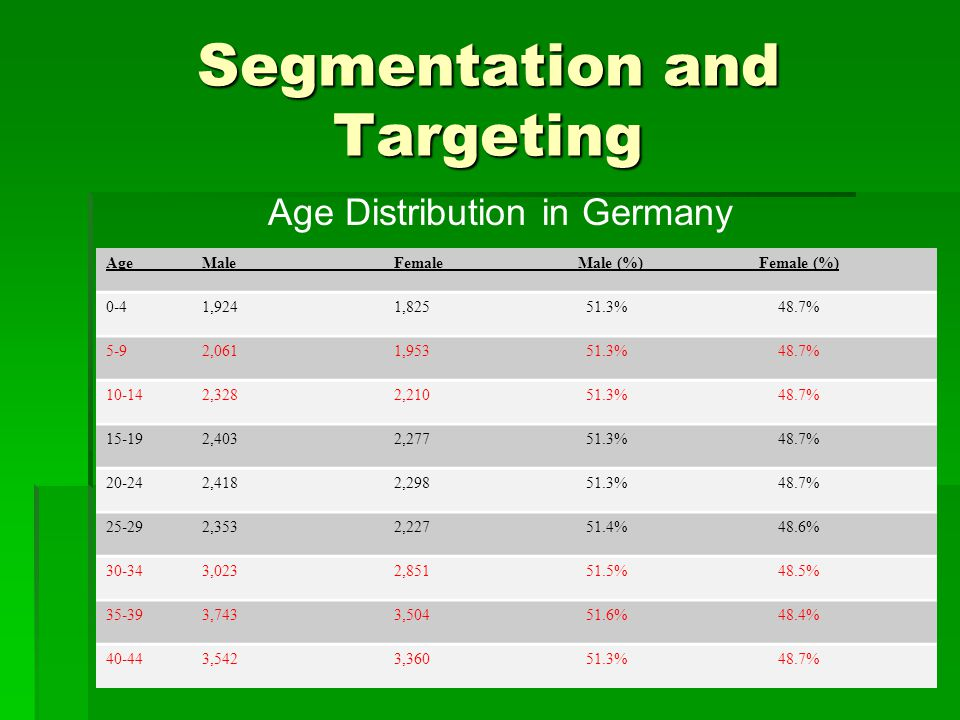 Segmentation and Targeting Age Distribution in Germany Age Male Female Male (%) Female (%) 0-4 1,924 1,825 51.3% 48.7% 5-9 2,061 1,953 51.3% 48.7% 10-