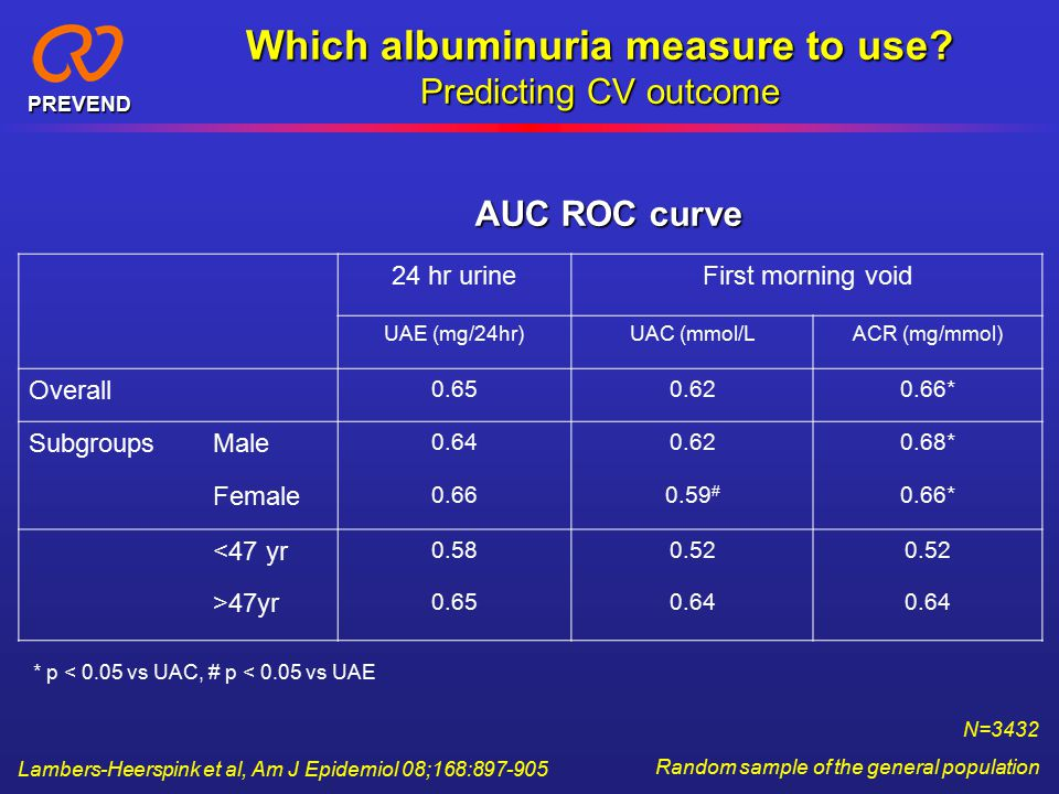 PREVEND Which albuminuria measure to use.