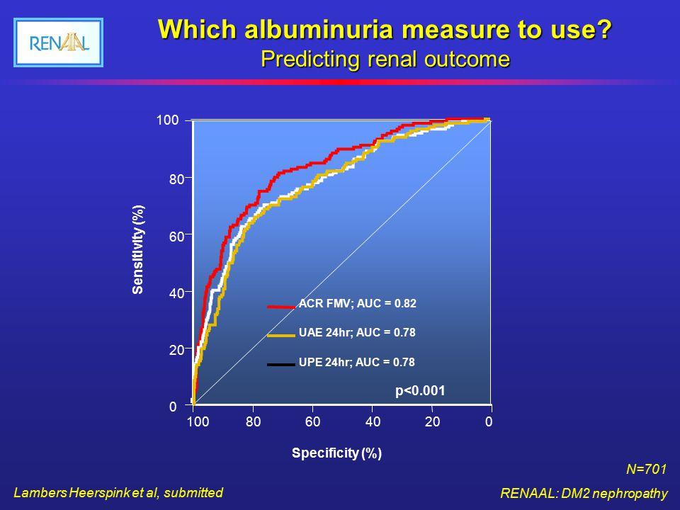 Lambers Heerspink et al, submitted N=701 RENAAL: DM2 nephropathy Which albuminuria measure to use? Predicting renal outcome 100806040200 0 40 60 80 10