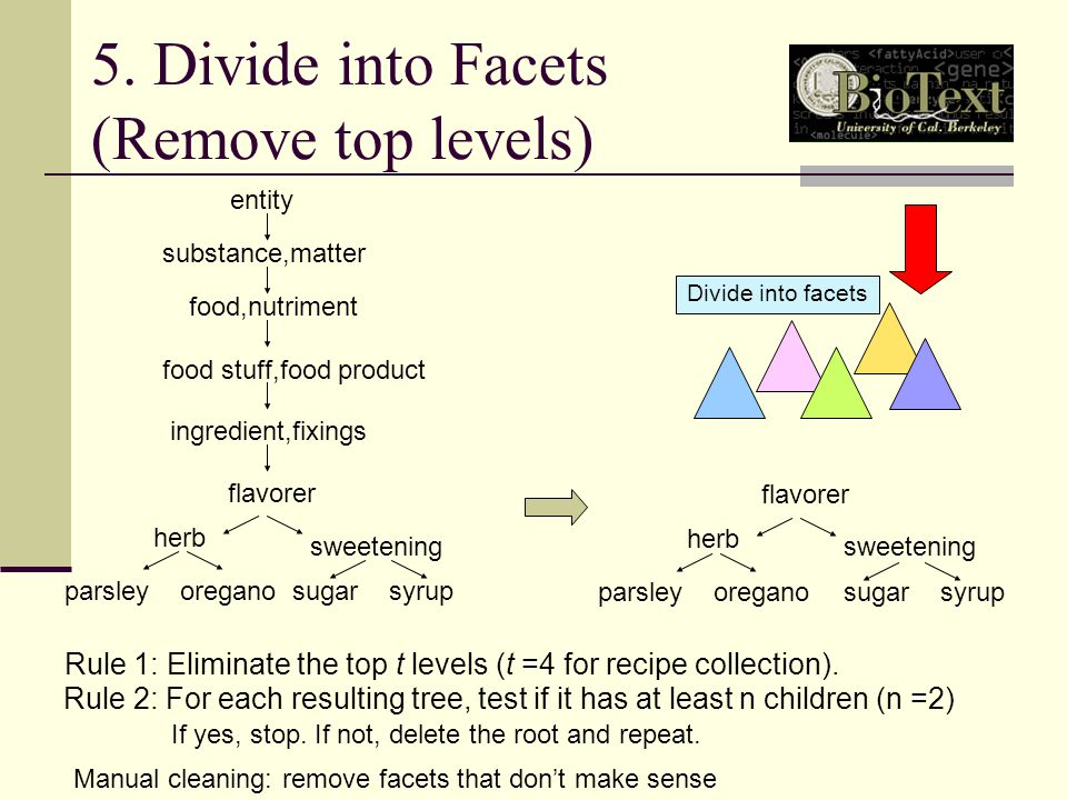 5. Divide into Facets (Remove top levels) sugar syrup entity substance,matter food,nutriment ingredient,fixings food stuff,food product sweetening her