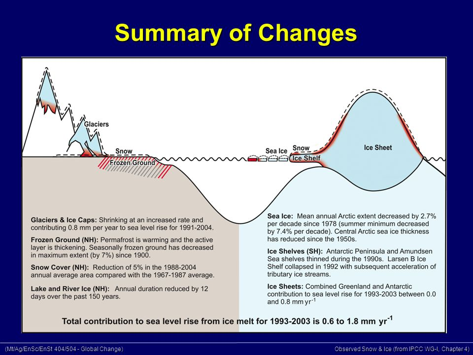 (Mt/Ag/EnSc/EnSt 404/504 - Global Change) Observed Snow & Ice (from IPCC WG-I, Chapter 4) Summary of Changes