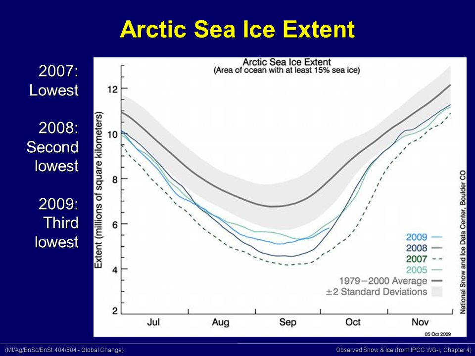 (Mt/Ag/EnSc/EnSt 404/504 - Global Change) Observed Snow & Ice (from IPCC WG-I, Chapter 4)