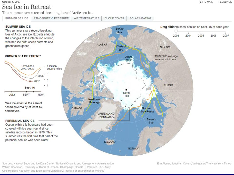 (Mt/Ag/EnSc/EnSt 404/504 - Global Change) Observed Snow & Ice (from IPCC WG-I, Chapter 4) Changes in Active-Layer Thickness and Depth of Seasonal Freeze 5%-95% confidence interval