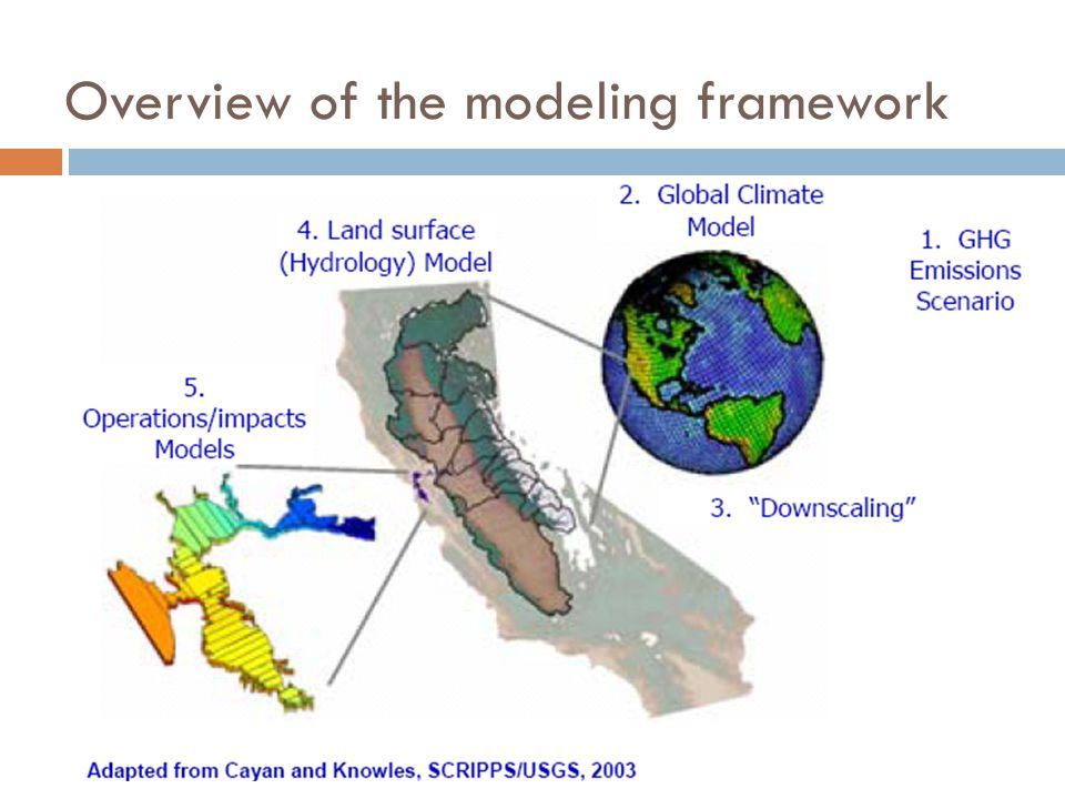 Overview of the modeling framework