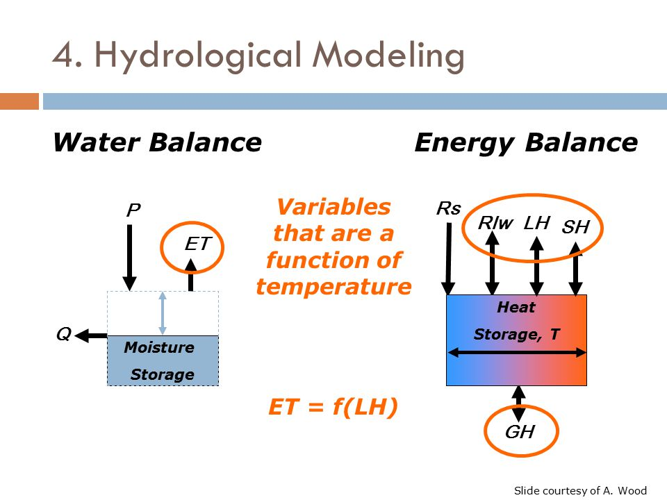 4. Hydrological Modeling Moisture Storage P ET Q Heat Storage, T Rs Rlw GH LH SH Water BalanceEnergy Balance Variables that are a function of temperat