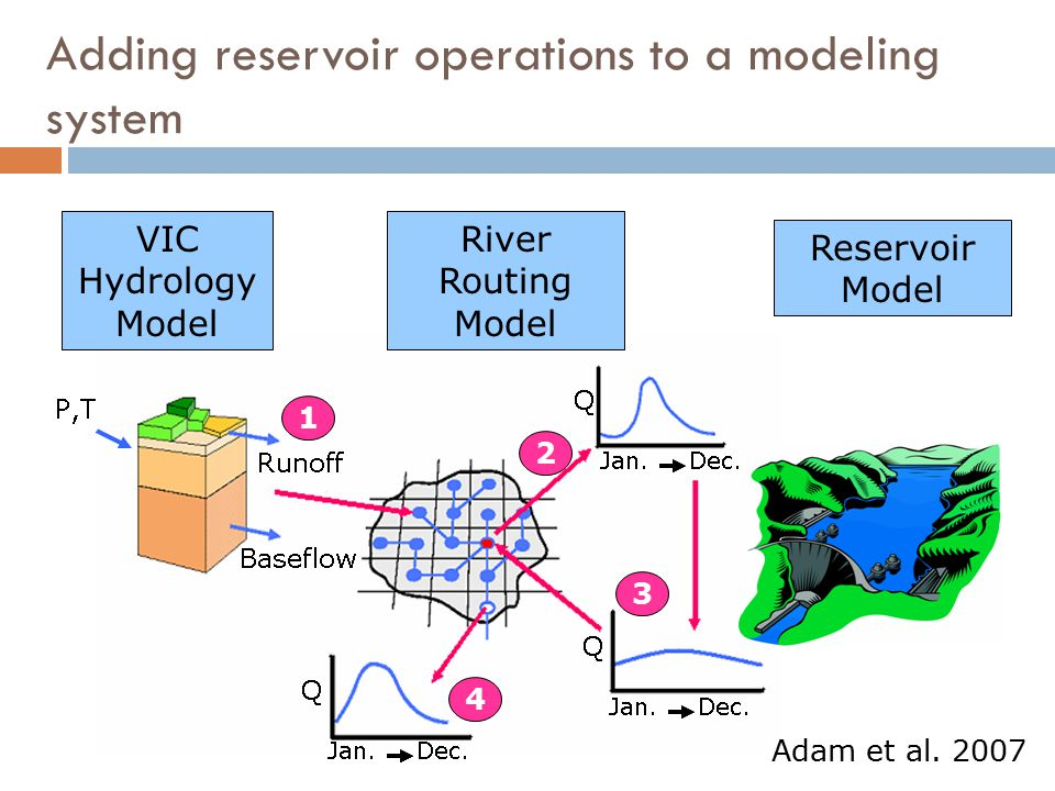 Adding reservoir operations to a modeling system VIC Hydrology Model Reservoir Model River Routing Model 1 2 3 4 Adam et al. 2007