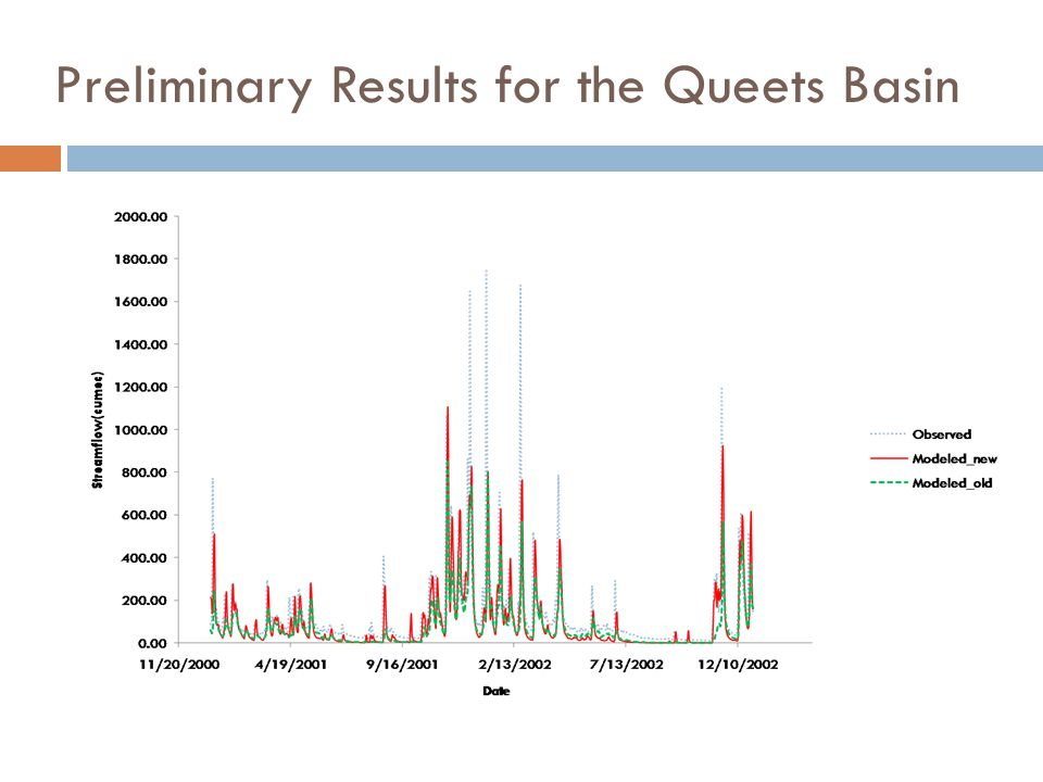 Preliminary Results for the Queets Basin