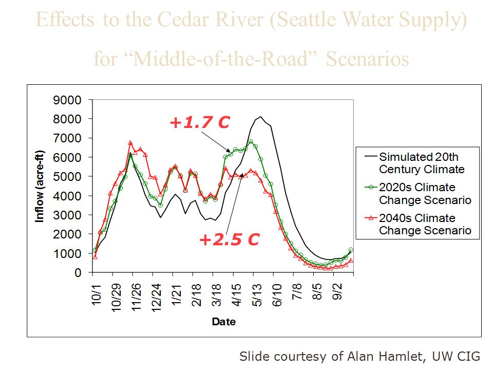 Effects to the Cedar River (Seattle Water Supply) for Middle-of-the-Road Scenarios +1.7 C +2.5 C Slide courtesy of Alan Hamlet, UW CIG