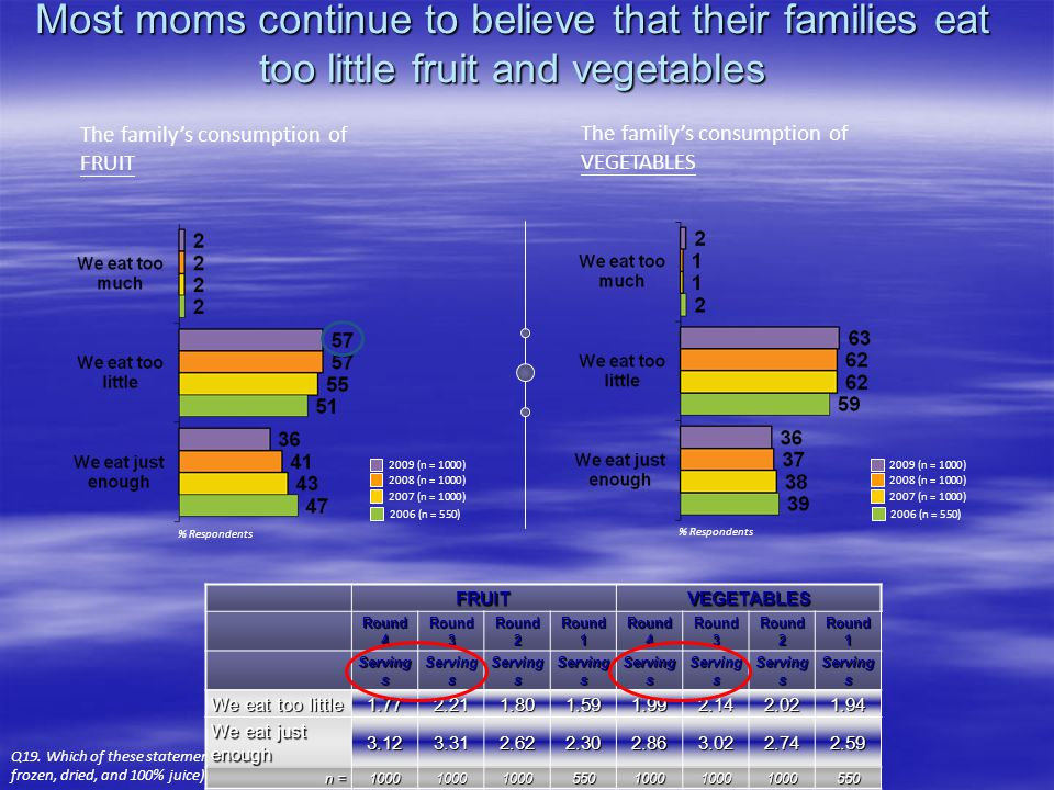 Most moms continue to believe that their families eat too little fruit and vegetables The family's consumption of VEGETABLES % Respondents The family's consumption of FRUIT Q19.