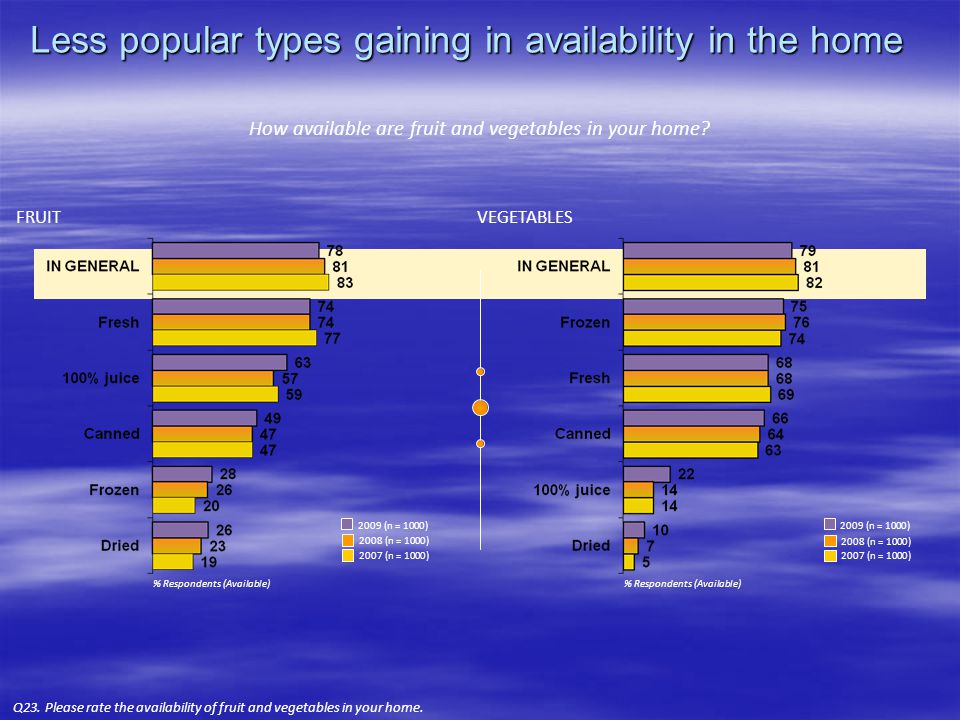 Less popular types gaining in availability in the home Q23.