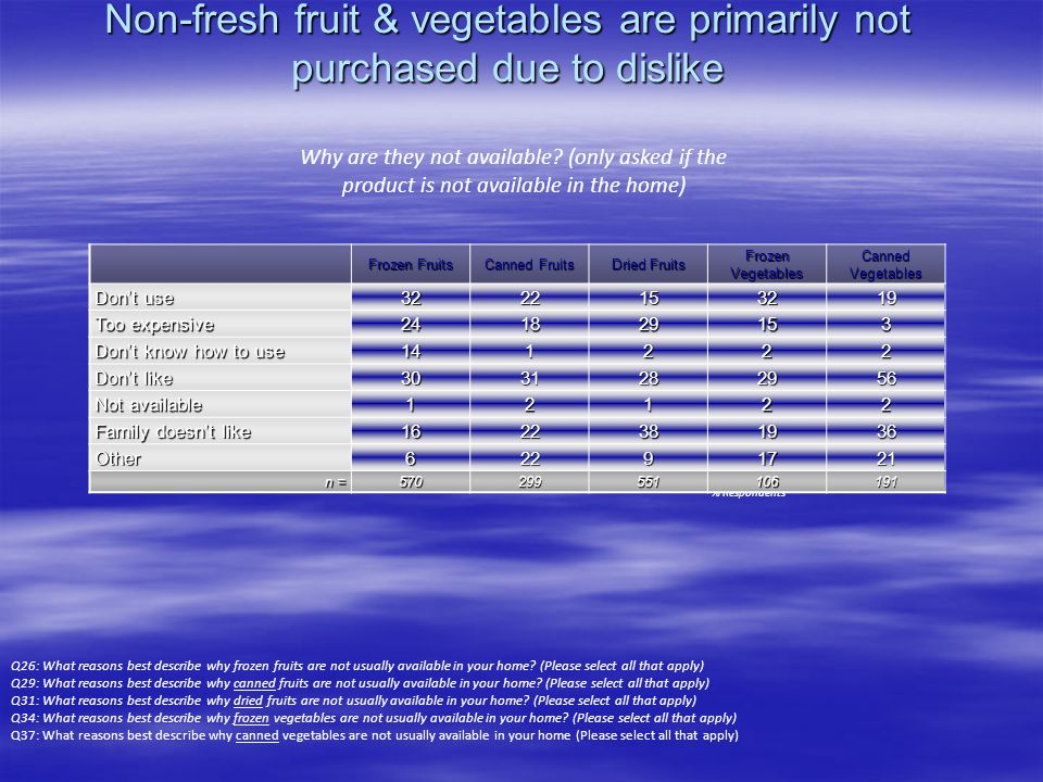 Non-fresh fruit & vegetables are primarily not purchased due to dislike Q26: What reasons best describe why frozen fruits are not usually available in your home.