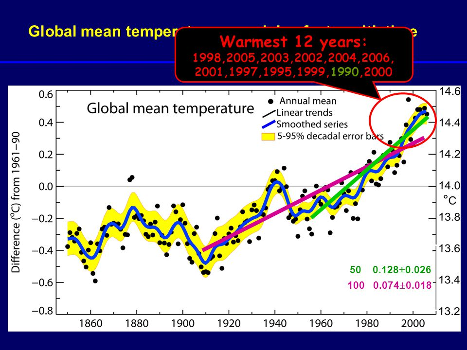 Global mean temperatures are rising faster with time 100 0.074  0.018 50 0.128  0.026 Warmest 12 years: 1998,2005,2003,2002,2004,2006, 2001,1997,199