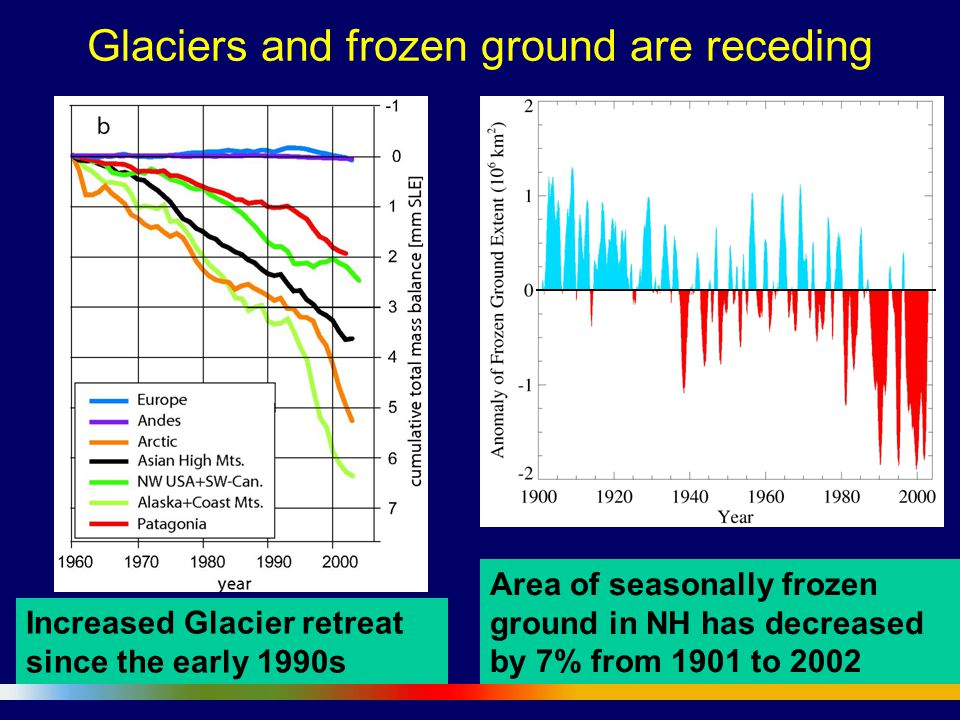 Glaciers and frozen ground are receding Area of seasonally frozen ground in NH has decreased by 7% from 1901 to 2002 Increased Glacier retreat since t