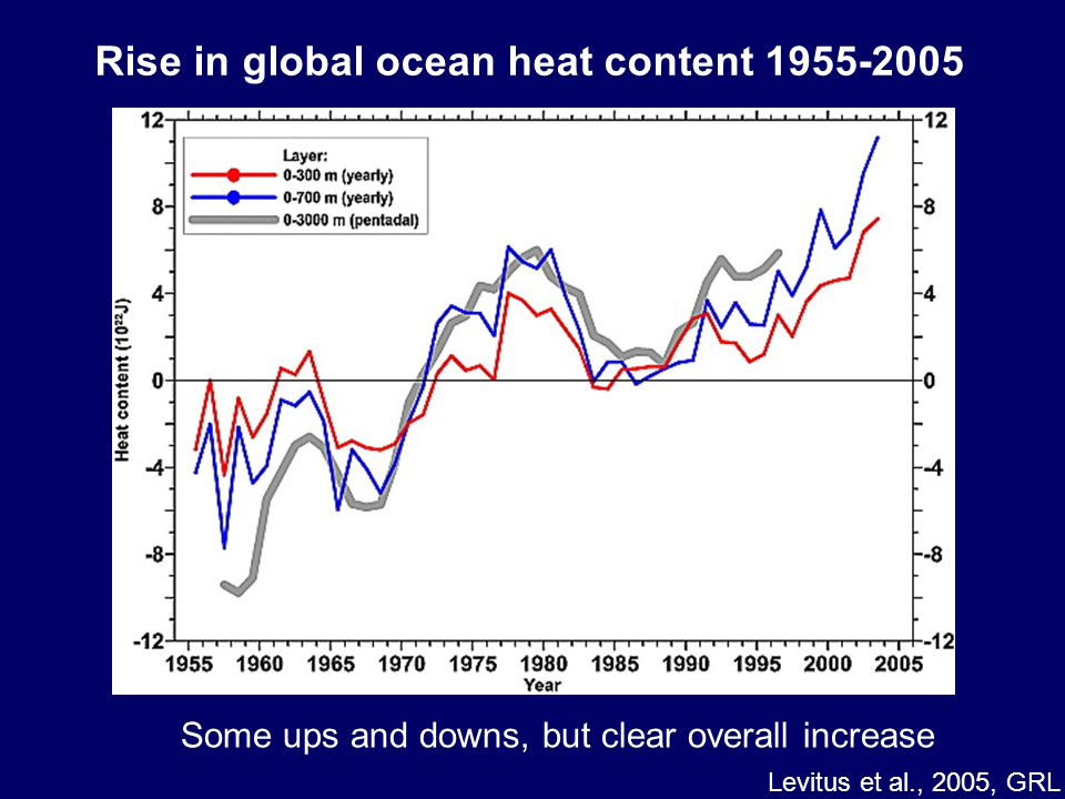 Rise in global ocean heat content 1955-2005 Some ups and downs, but clear overall increase Levitus et al., 2005, GRL