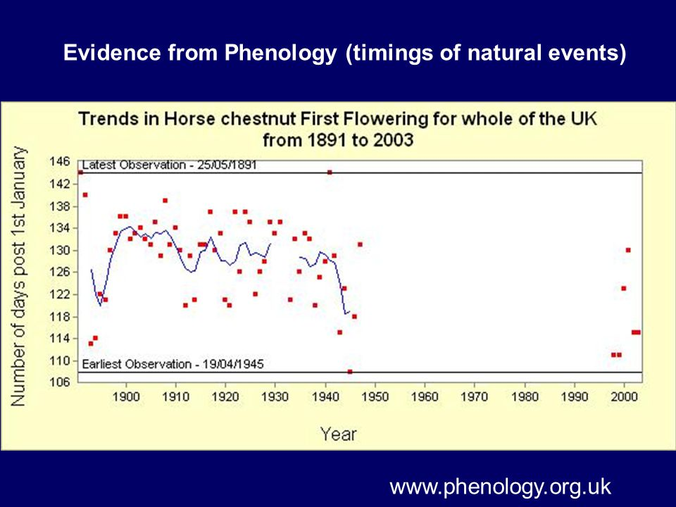Evidence from Phenology (timings of natural events) www.phenology.org.uk