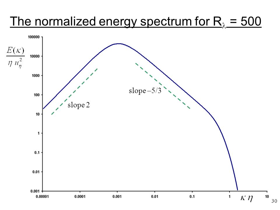 30 The normalized energy spectrum for R = 500 slope 2 slope –5/3