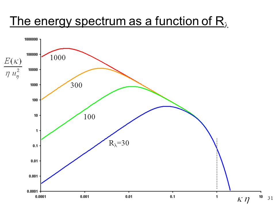 31 The energy spectrum as a function of R R =30 100 300 1000
