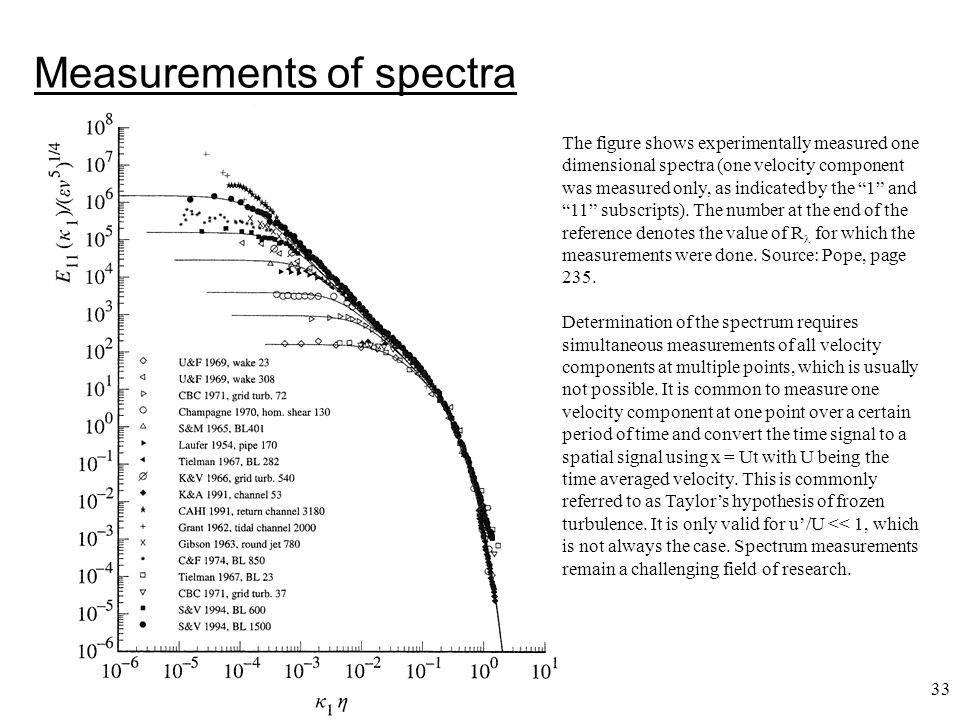 33 Measurements of spectra The figure shows experimentally measured one dimensional spectra (one velocity component was measured only, as indicated by