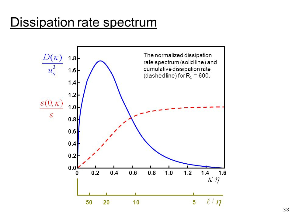 38 Dissipation rate spectrum The normalized dissipation rate spectrum (solid line) and cumulative dissipation rate (dashed line) for R = 600. 0 0.2 0.