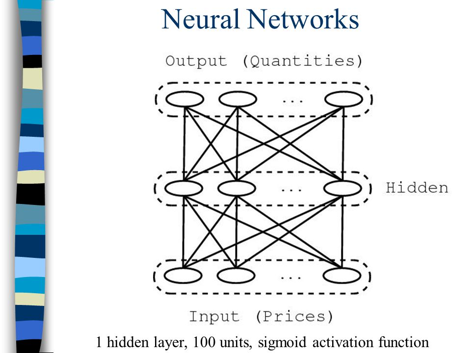 Neural Networks 1 hidden layer, 100 units, sigmoid activation function