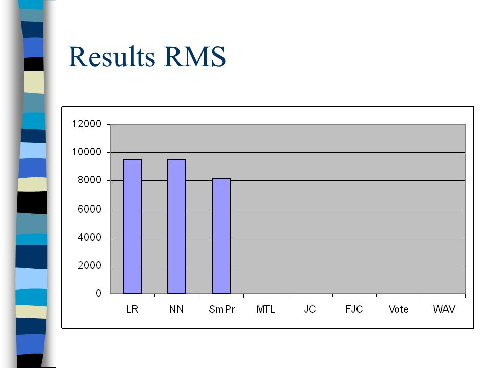 Results RMS