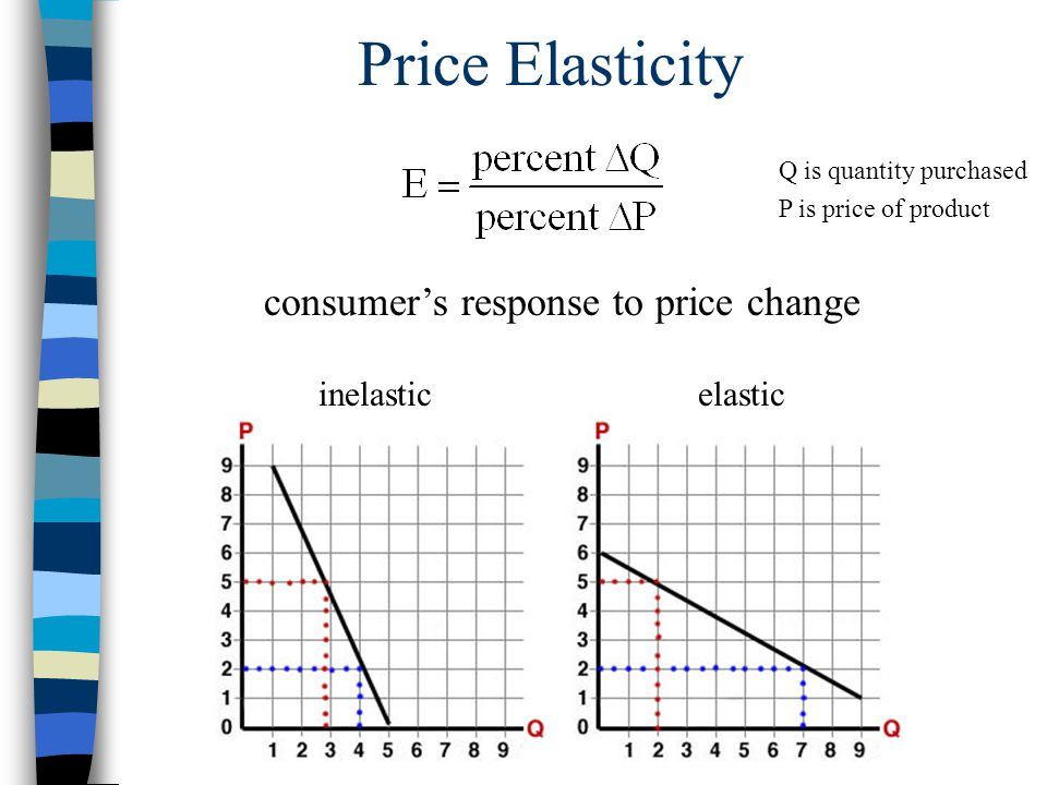 Price Elasticity consumer's response to price change inelasticelastic Q is quantity purchased P is price of product