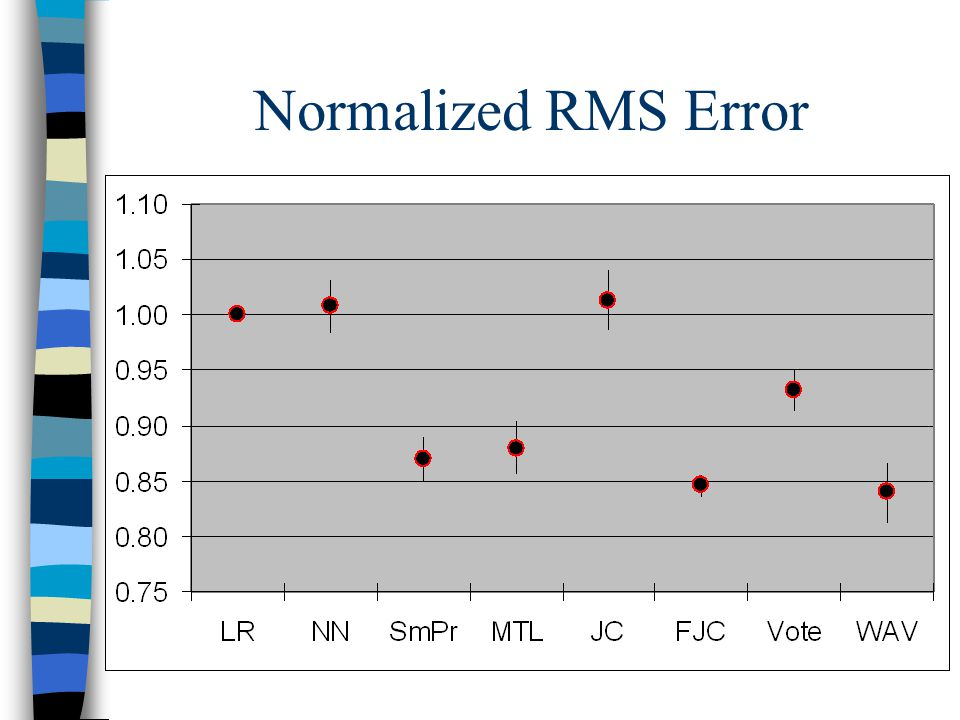 Normalized RMS Error
