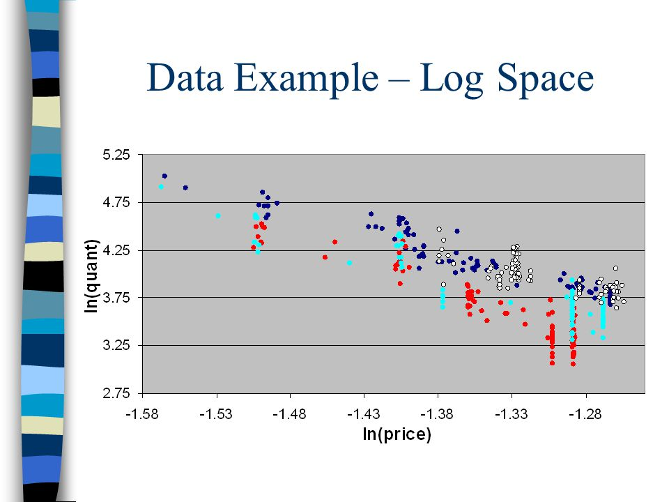 Data Example – Log Space