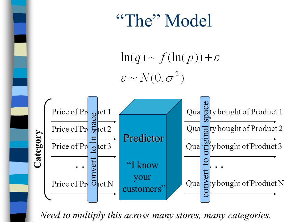 """The"" Model Category Price of Product 1 Price of Product 2 Price of Product 3 Price of Product N... ""I know your customers"" Predictor Quantity bought"